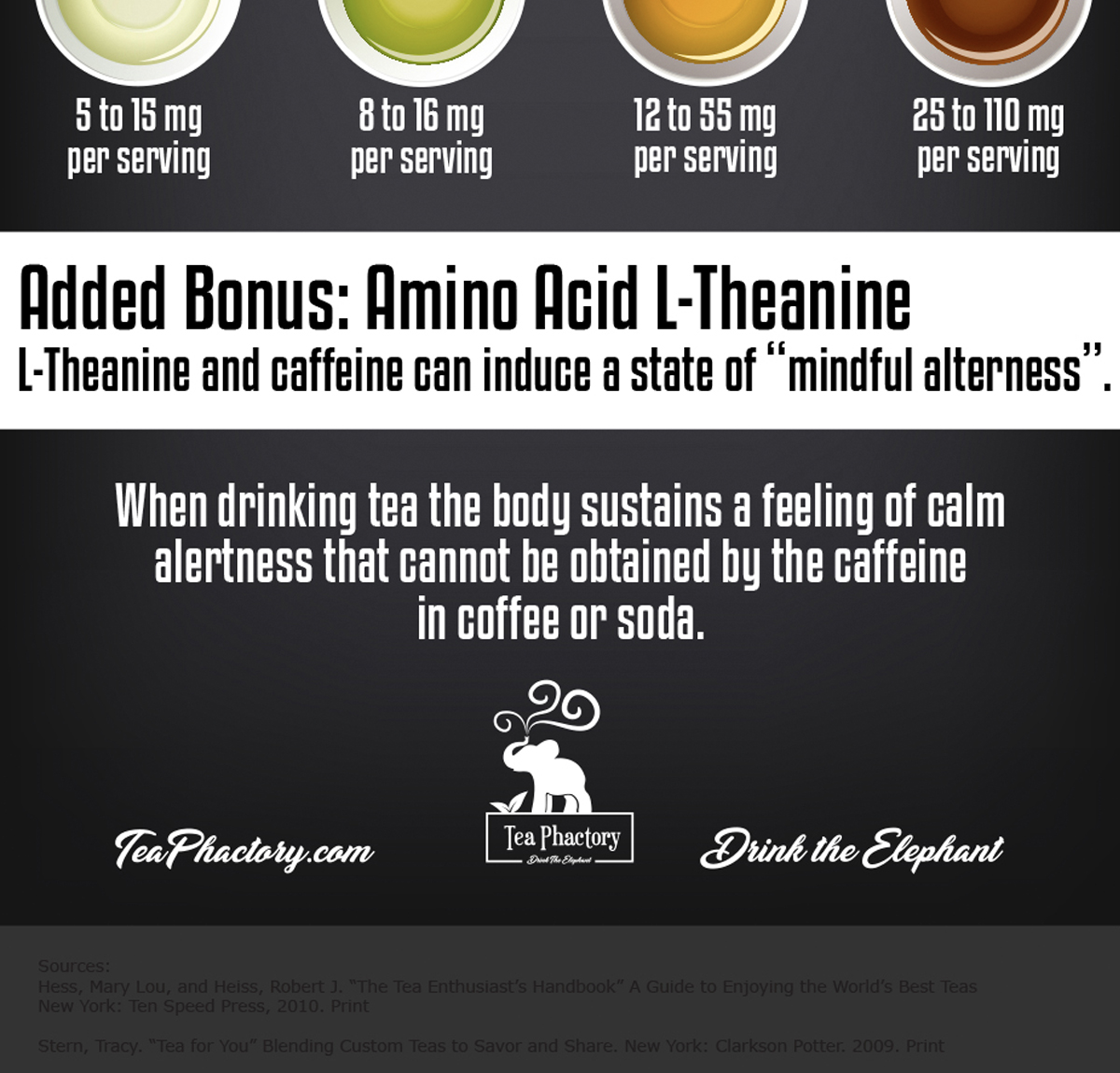 Caffeine in Tea Digital Infographic and Print Poster