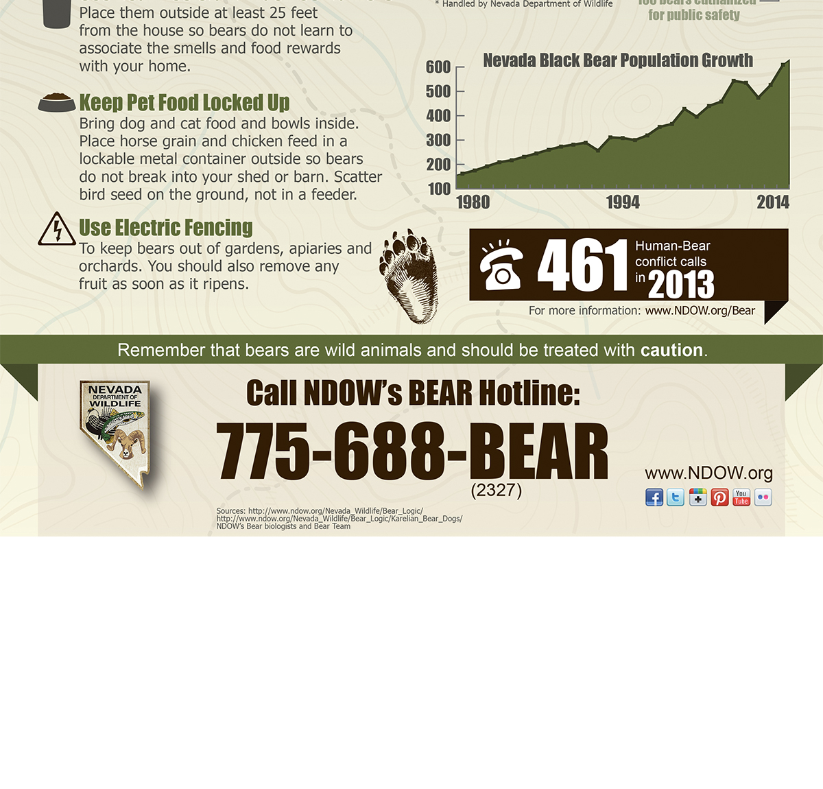 July is Bear Month - Bear Management