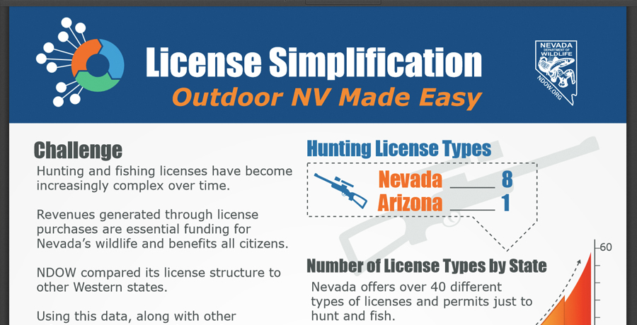 Public Outreach Campaign: Legislative Proposal to Simplify License Purchases